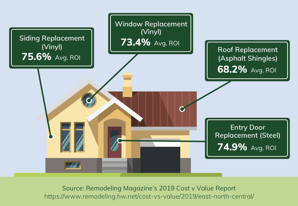Home Remodeling ROI Image